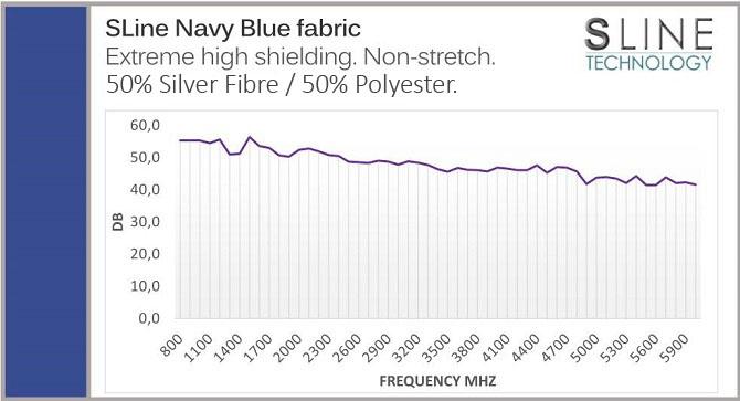 Protective fabric EMF shielding figure